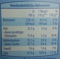 Knusper-Riegel Vollmilch - Nutrition facts