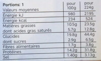 Sandwich Jambon Fromage - Nutrition facts