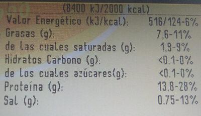 brochetas de pavo marinadas casa matachin - Informació nutricional