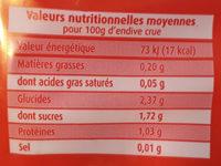 Endives (Chicorée Witloof) - Voedingswaarden - fr