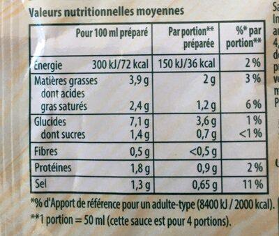 Knorr Sauce Déshydratée Poivres Vert Noir et Blanc 32g - Informations nutritionnelles - fr