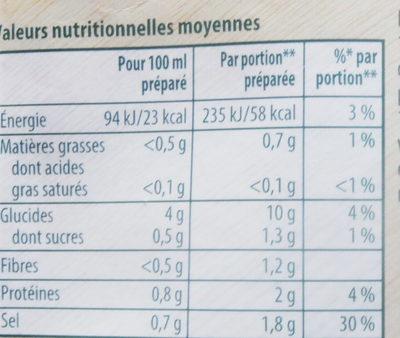 Poule au pot aux petits légumes - Voedigswaarden