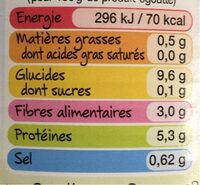 Lentilles - 营养成分 - fr