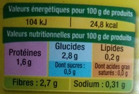 Haricots Beurre, Extra Fins - Informations nutritionnelles - fr