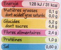 Betterave - Informations nutritionnelles - fr