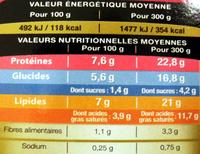 Filet de Truite, Sauce Nantua et sa purée de pomme de terre-cresson - Informations nutritionnelles