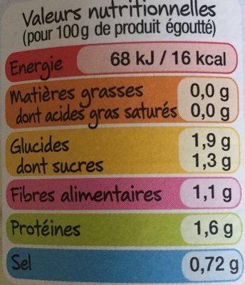 Asperges blanchs grosses - Informations nutritionnelles - fr
