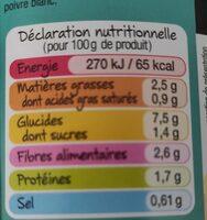 Poêlée Parisienne à la graisse de canard - Voedingswaarden - fr