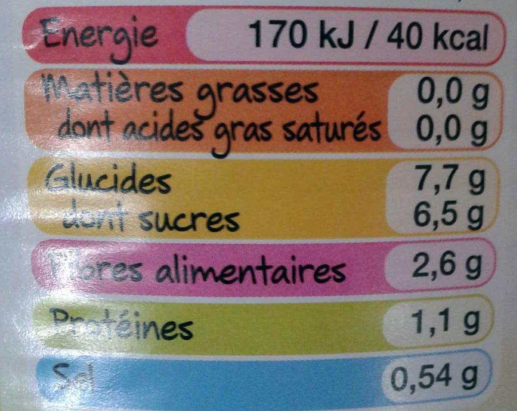 Betteraves Rouges en Dés - Informations nutritionnelles - fr