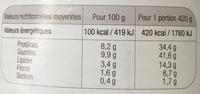Petit salé aux lentilles - Informations nutritionnelles