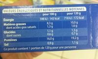 Pavé de Merlu au curry - Informations nutritionnelles