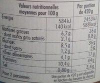 Cassoulet de Castelnaudary au Confit de Canard du Sud-Ouest - Informations nutritionnelles - fr