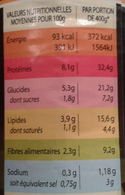 Lapin Rôti aux 2 Moutardes - Nutrition facts - fr