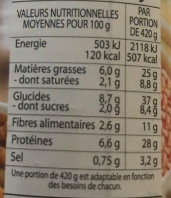 Saucisses Pur Porc aux Lentilles - Voedingswaarden