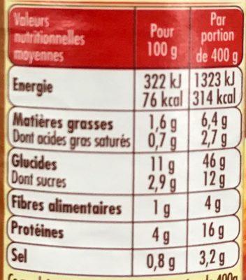 Torsades aux Fricadelles sauce tomate cuisinée - Informations nutritionnelles - fr