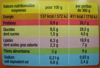 Saucisses de Toulouse aux lentilles cuisinées - Informations nutritionnelles - fr
