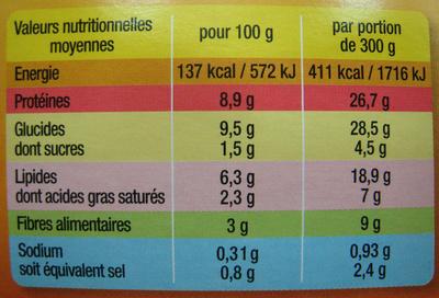Saucisses de Toulouse aux lentilles cuisinées - Informations nutritionnelles