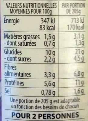 Lentilles vertes Fondue d'échalotes & Vinaigre balsamique - Nutrition facts - fr