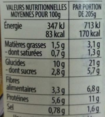 Lentilles vertes Moutarde à l'ancienne & Fines herbes - Informations nutritionnelles - fr