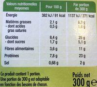 Lentilles Cuisinées aux Émincés de Canard - Nutrition facts - fr