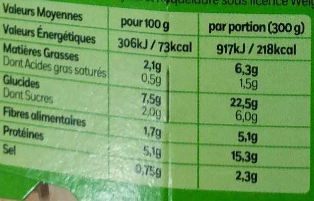 Bq.boeuf Prov.mo W.watche, - Nutrition facts - fr