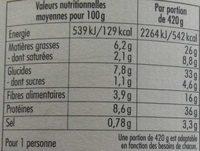 Cassoulet de Toulouse - Nutrition facts - fr
