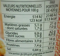 Le Cassoulet pur porc - Nutrition facts - fr