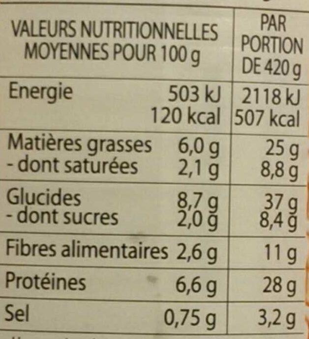 Les Saucisses pur porc aux lentilles - Nutrition facts