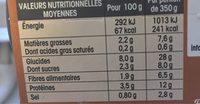 Ma soupe repas «pot au feu» - Nutrition facts - fr
