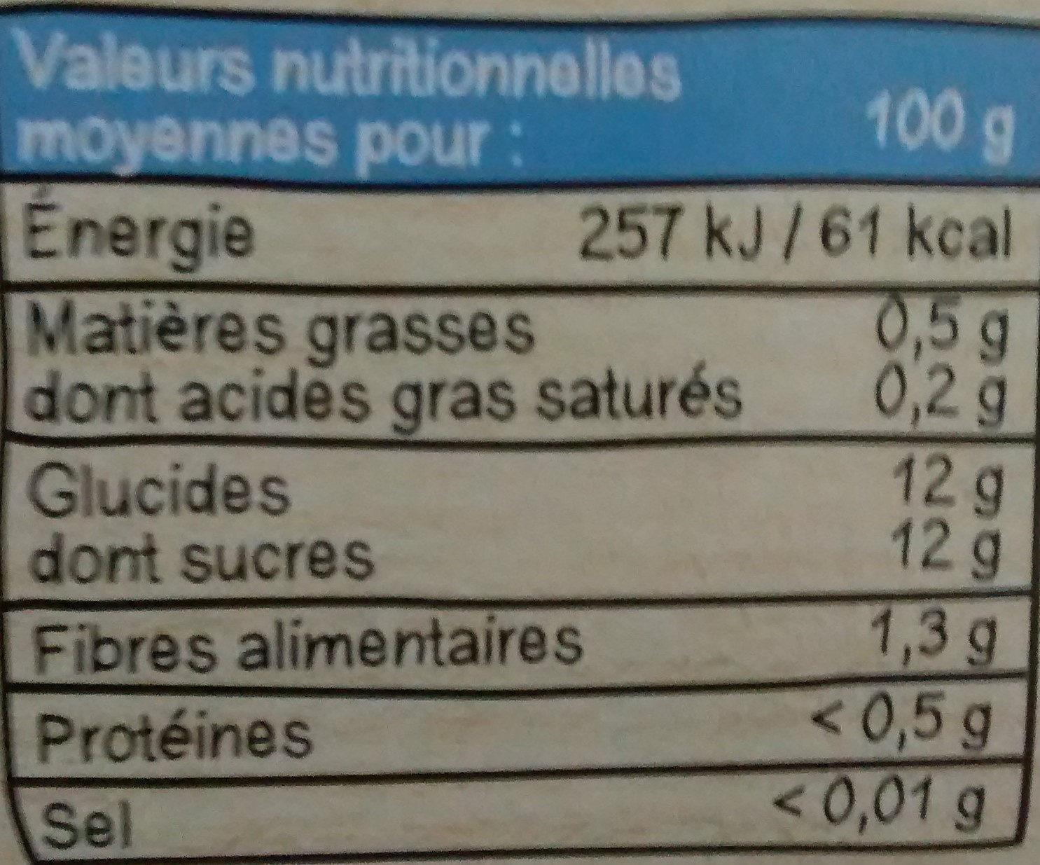 Pomme mangue - Informations nutritionnelles