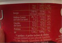 Rillettes - Voedingswaarden - fr