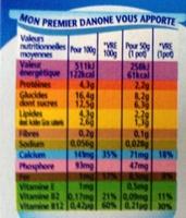 Mon premier Danone - Informations nutritionnelles