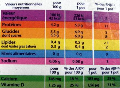 taux de matière grasse du lait