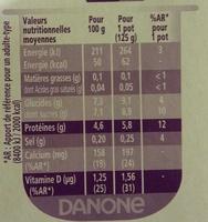 Taillefine, Yaourt au Fruits (0 % MG, 0 % Sucres Ajoutés) - (Abricot, Fraise, Citron, Cerise, Ananas, Pêche) 16 Pots - Informations nutritionnelles - fr
