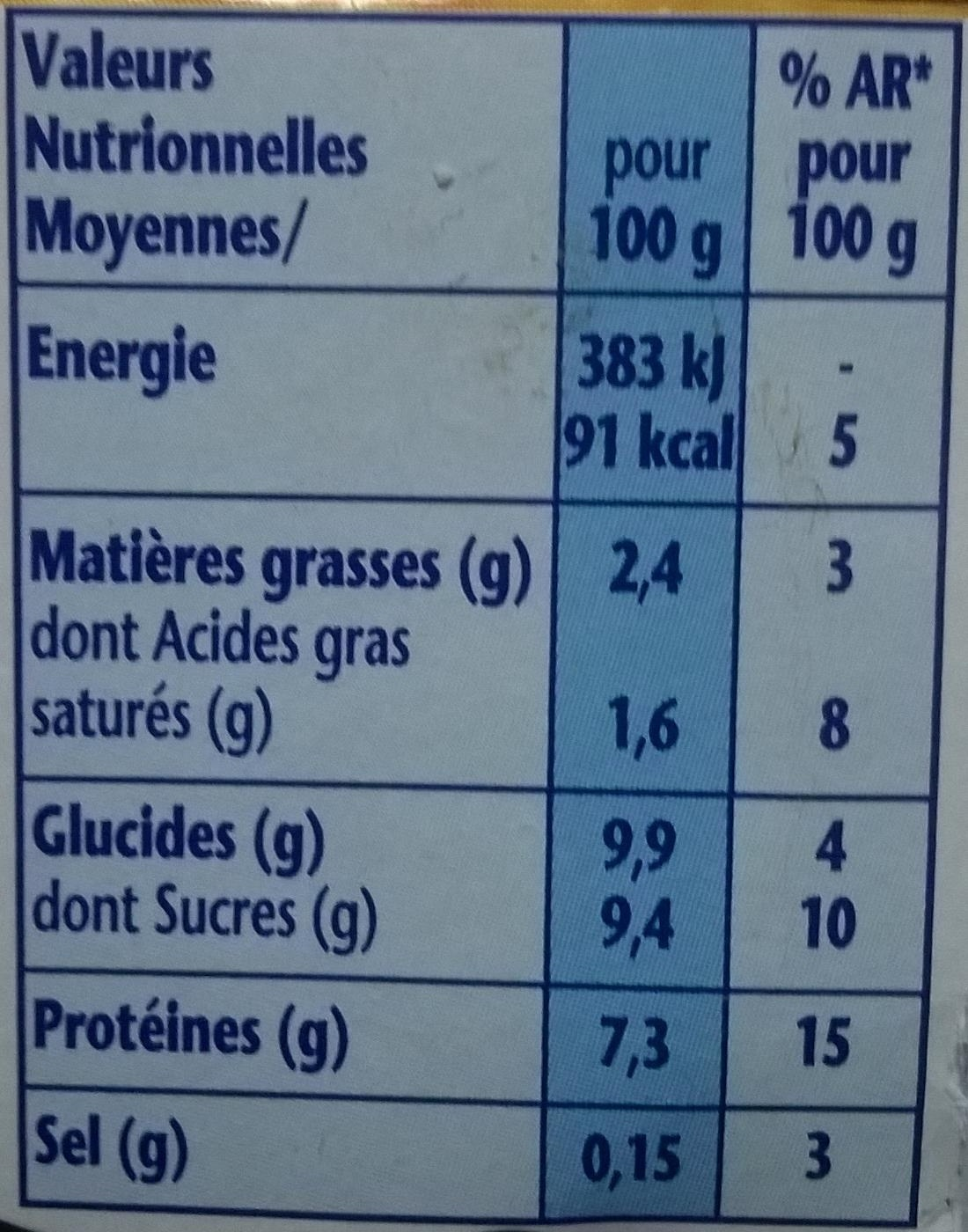 Danio minis - Nutrition facts