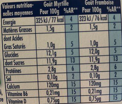 Actimel Goût Myrtille et Goût Framboise - Informations nutritionnelles