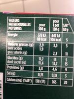 Activia sans lactose fraise - Voedigswaarden