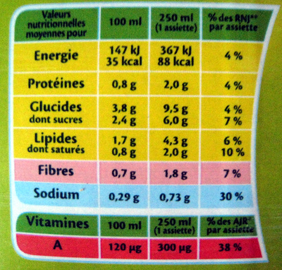 Velouté de Potiron - Nutrition facts