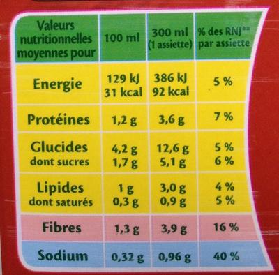 Soupe à la Bolognaise - Informations nutritionnelles