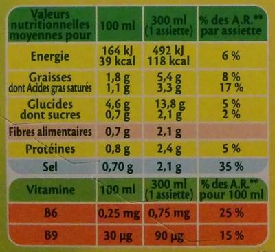 Soupe Oseille Cresson et crème fraîche - Informations nutritionnelles