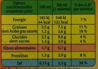 Suprême de volaille aux morilles - Informations nutritionnelles - fr