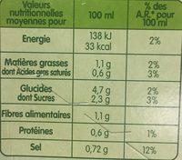 Velouté de potiron - Nutrition facts