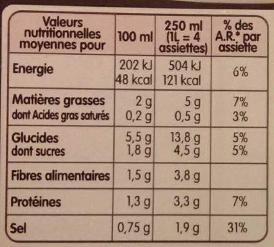 Minestrone à la Milanaise - Voedingswaarden - fr