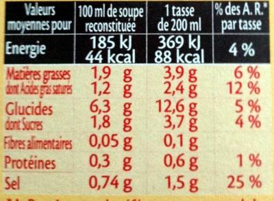 Crème d'Asperges et Croûtons - Informations nutritionnelles
