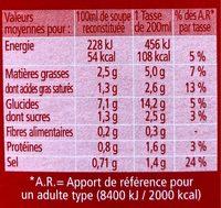 Courgettes et croûtons - Nutrition facts - fr
