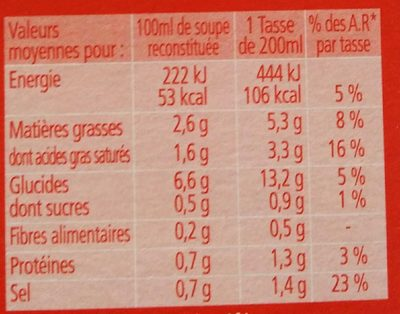 Forestiere & croûtons - Nutrition facts