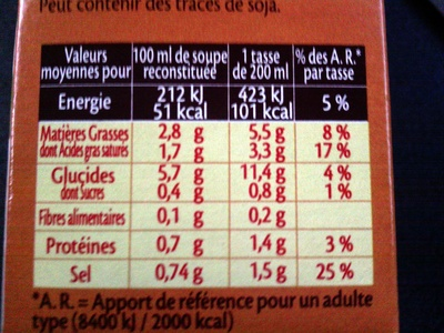 Poulet & croûtons - Nutrition facts