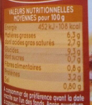Quenelles de volaille sauce forestière - Informations nutritionnelles - fr
