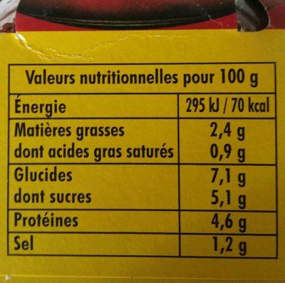 Sauce tomate - Voedingswaarden