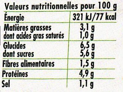 Bolognaise Classique (Sauce tomate cuisinée à la viande sélectionnée) - Nutrition facts